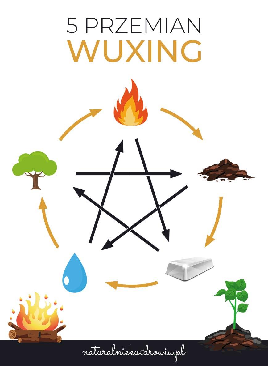 WuXing - 5 przemian